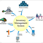 4 Reasons why your Small Business Should Invest in Inventory Management System/Software