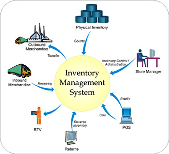 an analysis of the inbound flow of inventory To begin with, logistics is simply the efficient management of the flow of products including storage in a supply chain outbound logistics refers to the processes involved in the movement and storage of products and how related information flows from the end of the production line to the firm's customer.